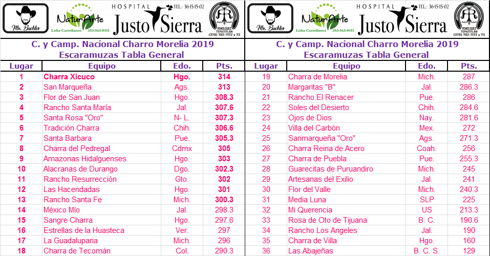 Tabla Escaramuzas Morelia 2019